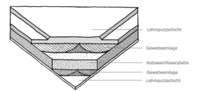 Skizze nautrbo Lehmplatte Schichtaufbau